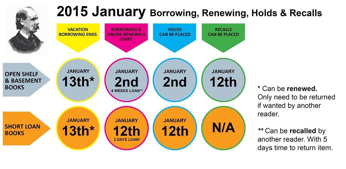 Borrowing - Renewing - Holds - Recalls (January 2015)