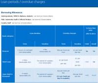 Reminder: significant changes for borrowing after 7 October 2014